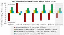2016 weather deviation from climatic average for June 2 - 25