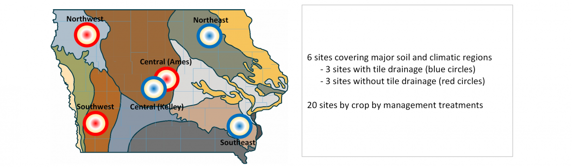 Research Sites in Iowa banner image