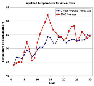 Graph of April Soil Temperatures in Ames, Iowa (for 4-inch depth)