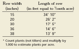 Chart of row width and length of row