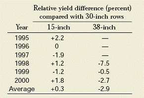 Chart of relative yield difference (percent) compared with 30 inch rows