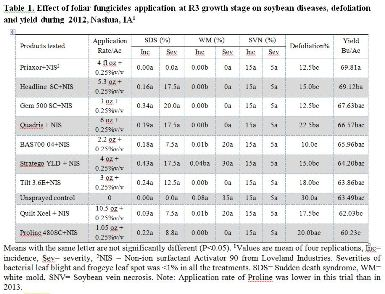 Efficacy Tests Of Foliar Fungicides On Soybean Diseases