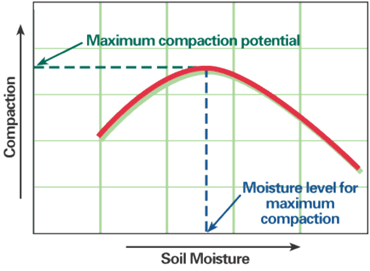 soil compaction chart