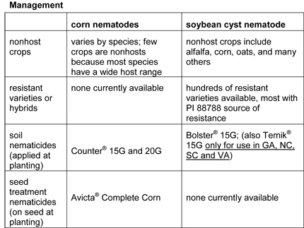 nematode management chart