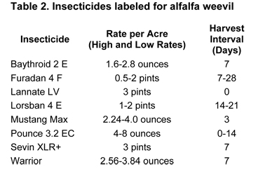 alfalfa weevil insecticides