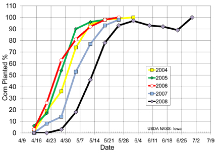 corn planting progress chart