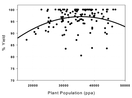 plant population graphic 1