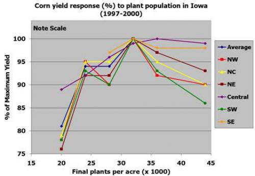 Graph of corn yield response (%) to plant population in Iowa.
