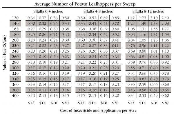 potato leafhopper economic threshold table
