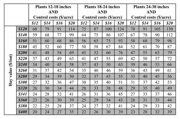 economic threshold table for alfalfa weevil