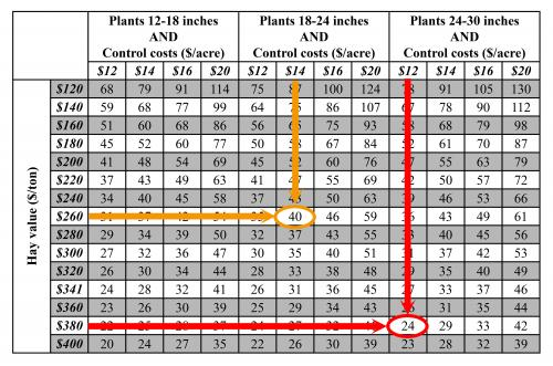 How to use the economic threshold table for alfalfa weevil