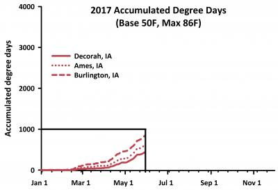 2017 accumulated degree days