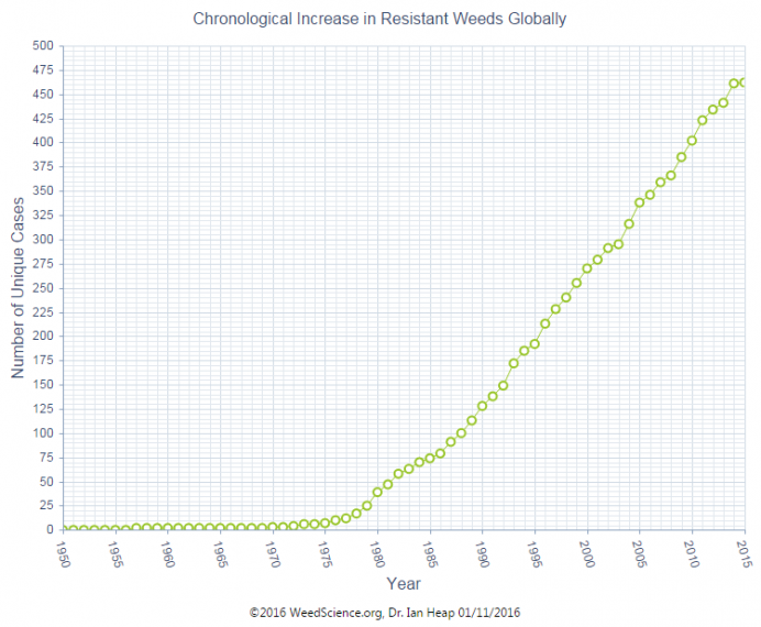 Chronological increase in resistant weeds globally