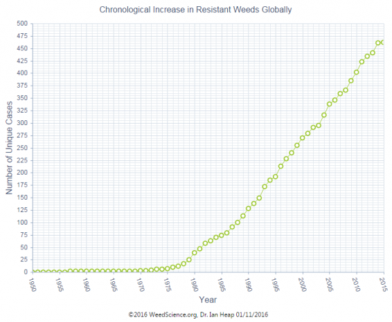 Chronological increase in resistant weeds globally, Dr. Ian Heap.