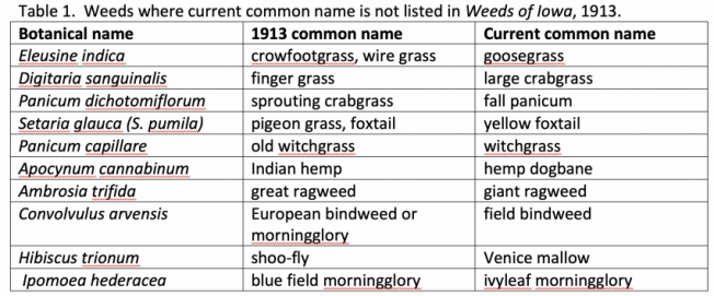 Iowa: Changes in Common Weed Names - AgFax Weed Solutions