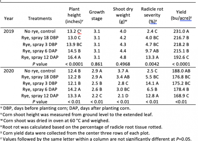 Table 1. Effect of termination treatments of a winter rye cover crop on corn seedling growth, root disease at growth stage V2 to V3, barren plants at R6, and yield in Iowa.