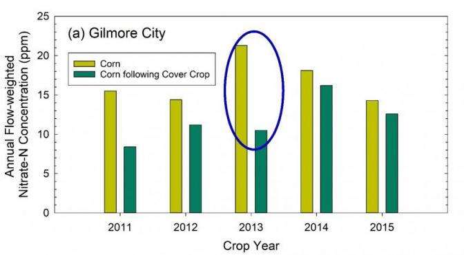 Annual nitrate-N concentration in the corn year at the Gilmore City Drainage Research Facility