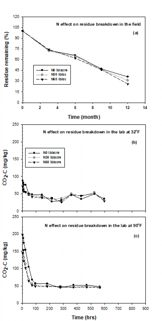 Nitrogen (N) effect on (a) residue breakdown in the field, (b) residue breakdown in the laboratory under 32o F and (c) residue breakdown in the laboratory at 90o F room temperatures.
