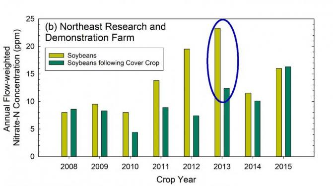 Annual nitrate-N concentration in the soybean year at the Northeast Research and Demonstration Farm