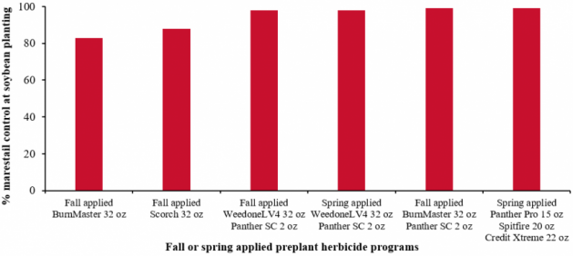Efficacy of fall- or spring-applied preplant burndown herbicides on marestail control in Roundup Ready 2 Xtend soybean.