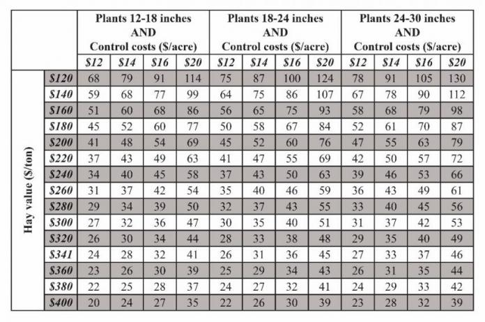 table showing economic threshold of alfalfa weevil