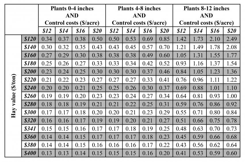 Table for economic threshold of alfalfa weevil