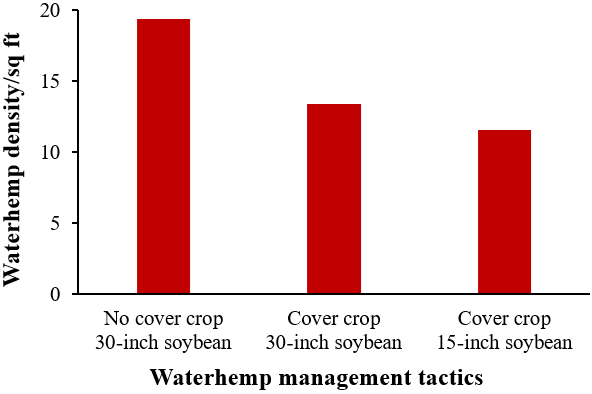 Effect of integrating cover crop and reduced row spacing on waterhemp density in soybean.