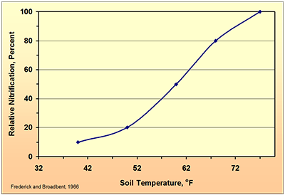 Fall nitrogen applications and soil temperature for Soil temperature
