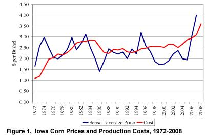 Figures 1 And 2 Display Iowa Average Corn Soybean Prices Estimated Production Costs From State University Extension