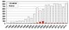 Number of SCN resistant varieties graph