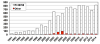 Number of SCN resistant varieties graph